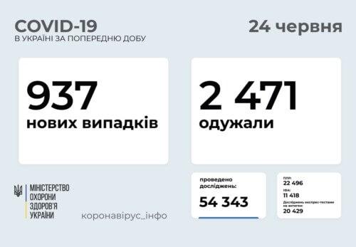 В Україні виявлено 937 нових випадків COVID-19 за минулу добу