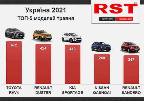 Минулого місяця українці витратили на покупку нових авто 0 млн