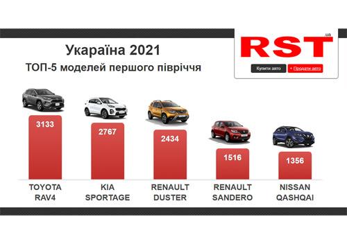 За пів року українці придбали 21 авто преміум-сегменту