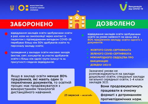 У Міністерстві роз'яснили, які заклади освіти працюватимуть дистанційно з 23 вересня