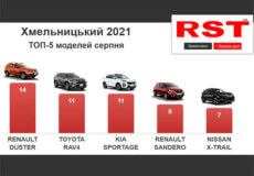 Хмельничани у серпні купили в автосалонах машин на 5,4 млн доларів