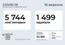 В Україні підтверджено 5744 нові випадки COVID-19 за останню добу