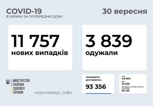 В Україні зафіксовано майже 12 тисяч нових випадків COVID-19 за минулу добу