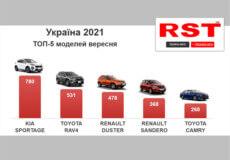 Українці у вересні купили нових машин на 316 млн доларів США