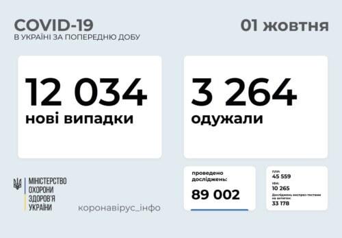 В Україні підтверджено понад 12 тисяч нових випадків COVID-19 за минулу добу