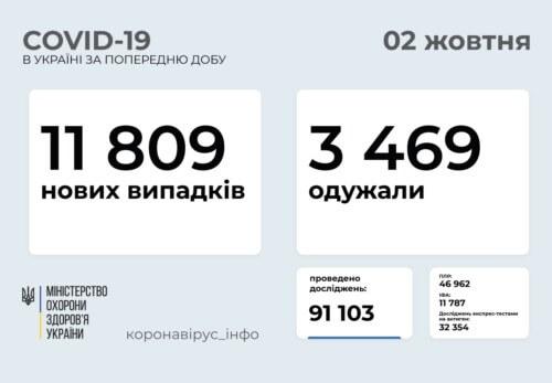 В Україні станом на 2 жовтня виявлено майже 12 тисяч нових випадків COVID-19 за останню добу