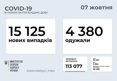 В Україні виявлено понад 15 тисяч нових випадків COVID-19 за минулу добу