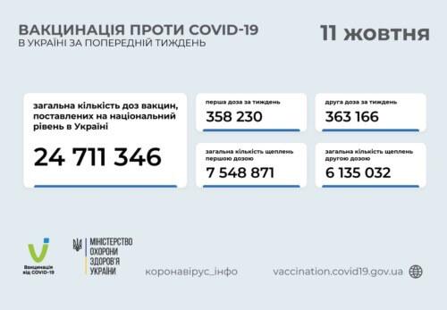 В Україні станом на 11 жовтня підтверджено майже 9 тисяч нових випадків COVID-19
