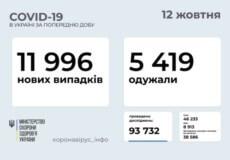 В Україні станом на 12 жовтня виявлено майже 12 тисяч нових випадків COVID-19