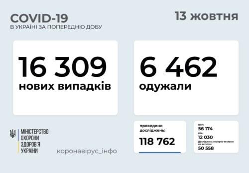 В Україні станом на 13 жовтня виявлено понад 16 тисяч нових випадків COVID-19 за минулу добу