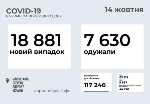 В Україні станом на 14 жовтня зафіксовано майже 19 тисяч нових випадків COVID-19