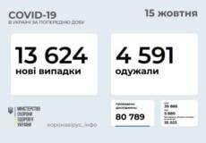 В Україні станом на 15 жовтня виявлено понад 13 тисяч нових випадків COVID-19