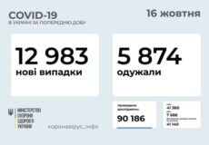 В Україні станом на 16 жовтня виявлено майже 13 тисяч нових випадків COVID-19