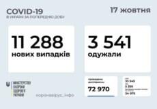 В Україні станом на 17 жовтня виявлено понад 11 тисяч нових випадків COVID-19