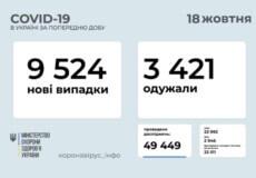 В Україні станом на 18 жовтня виявили понад 9,5 тисячі нових випадків COVID-19 за минулу добу