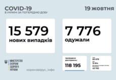 В Україні станом на 19 жовтня виявлено понад 15,5 тисяч нових випадків COVID-19 за минулу добу