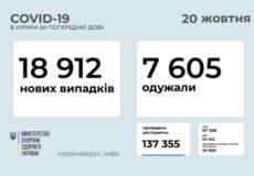 В Україні станом на 20 жовтня виявлено майже 19 тисяч нових випадків COVID-19 за минулу добу