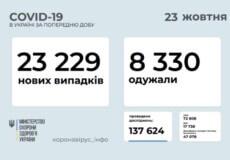 В Україні станом на 23 жовтня виявлено понад 23 тисячи нових випадків COVID-19 за минулу добу