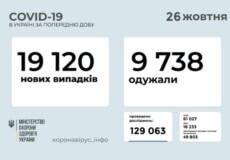 В Україні станом на 26 жовтня виявлено понад 19 тисяч нових випадків COVID-19, 734— летальних